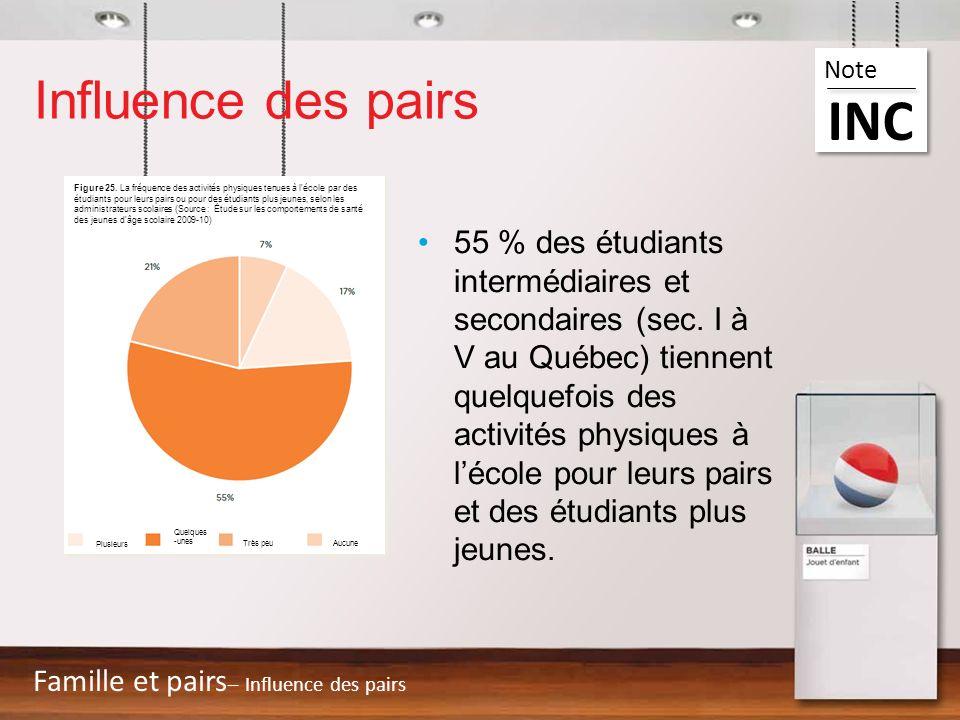 Influence des pairs 55 % des étudiants intermédiaires et secondaires (sec. I à V au Québec) tiennent quelquefois des activités physiques à lécole pour