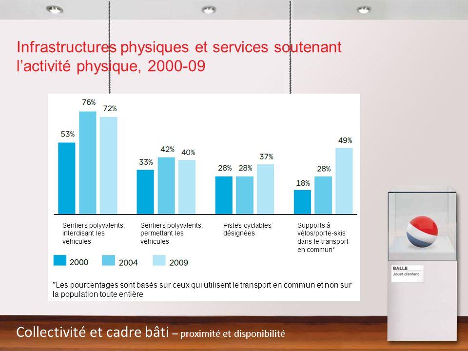 Infrastructures physiques et services soutenant lactivité physique, 2000-09 Collectivité et cadre bâti – proximité et disponibilité Supports à vélos/p