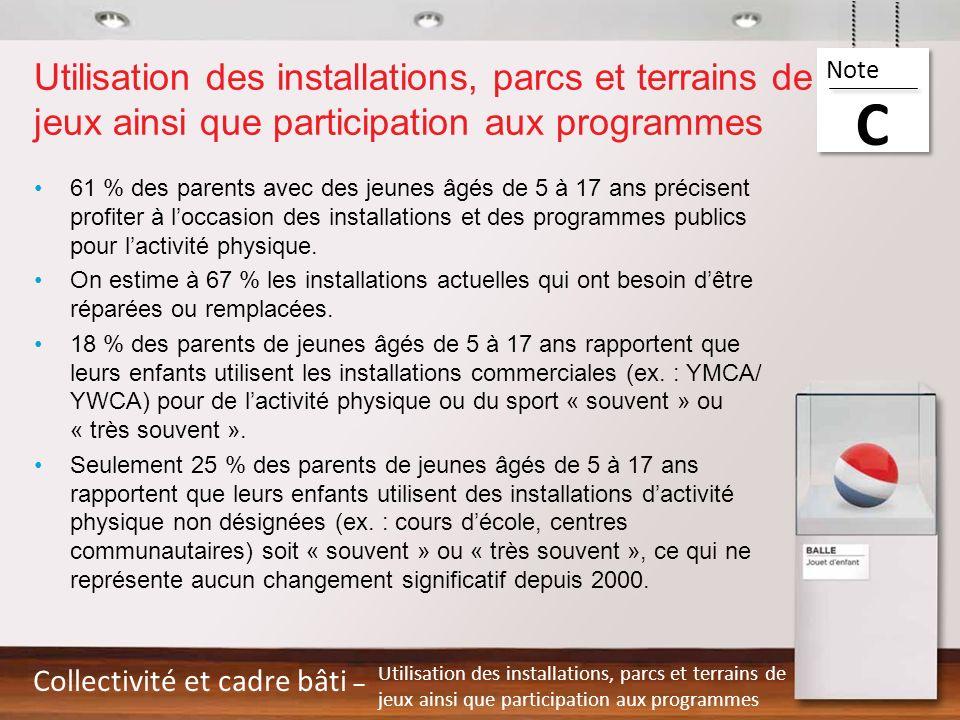 Utilisation des installations, parcs et terrains de jeux ainsi que participation aux programmes 61 % des parents avec des jeunes âgés de 5 à 17 ans pr