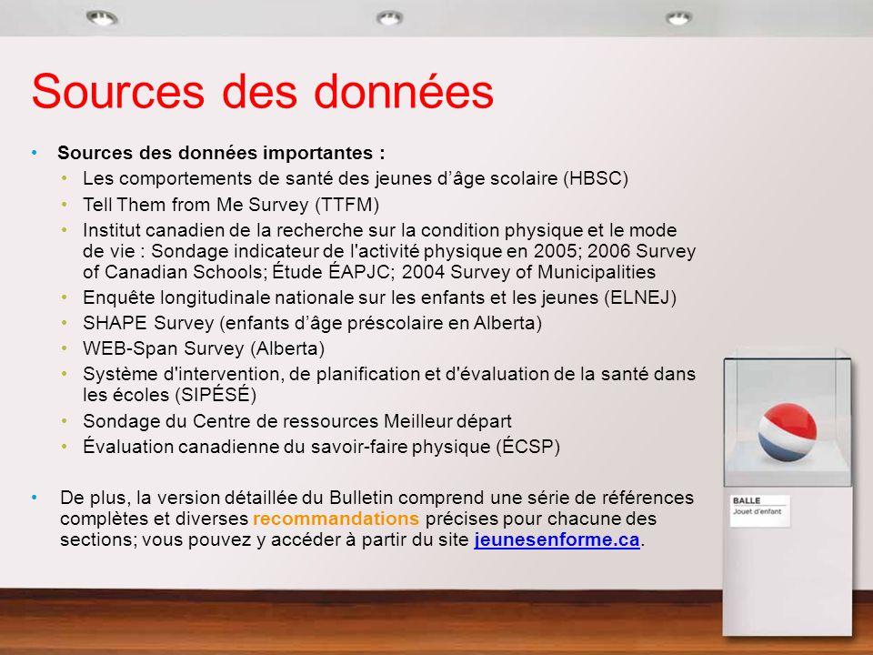 Sources des données Sources des données importantes : Les comportements de santé des jeunes dâge scolaire (HBSC) Tell Them from Me Survey (TTFM) Insti