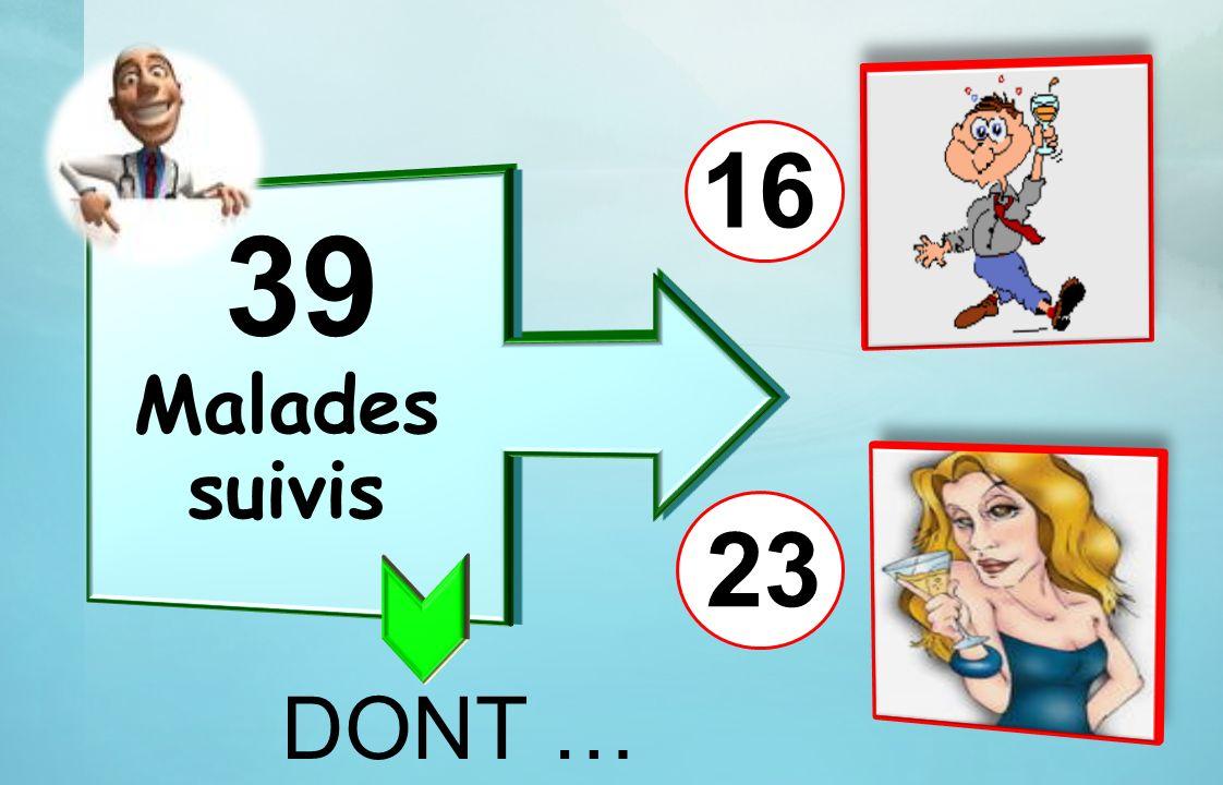 39 Malades suivis 23 16 DONT …