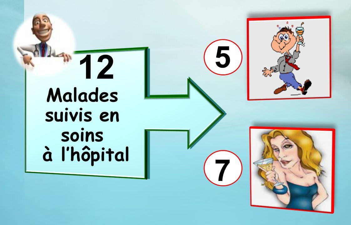 12 Malades suivis en soins à lhôpital 7 5