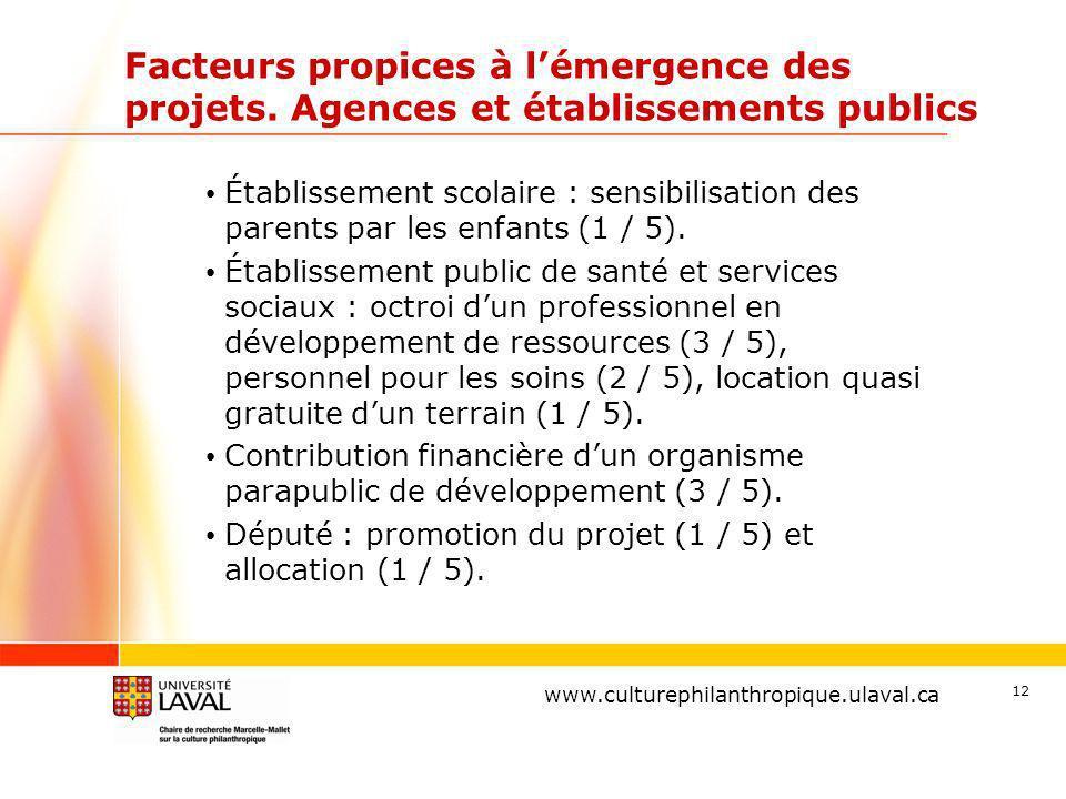 www.ulaval.ca 12 Facteurs propices à lémergence des projets.