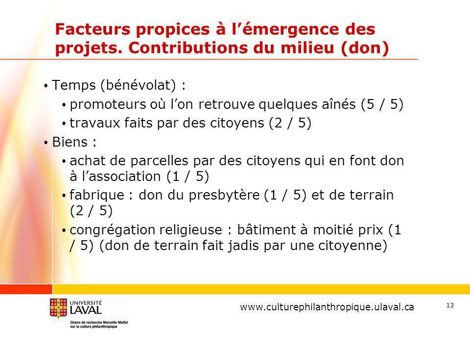 www.ulaval.ca 13 Facteurs propices à lémergence des projets.