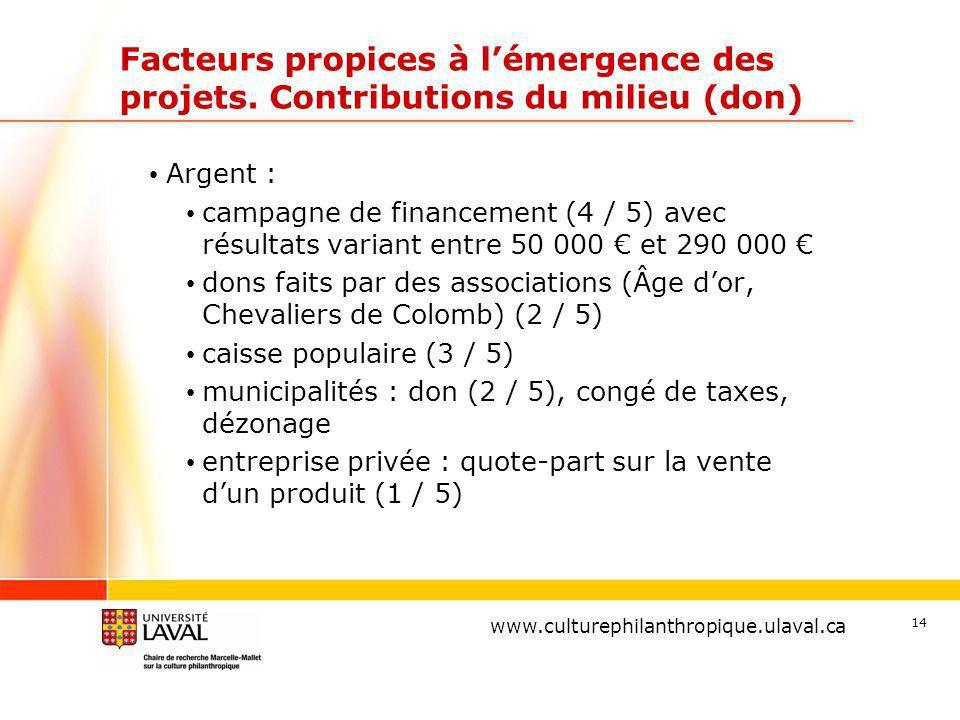 www.ulaval.ca 14 Facteurs propices à lémergence des projets.