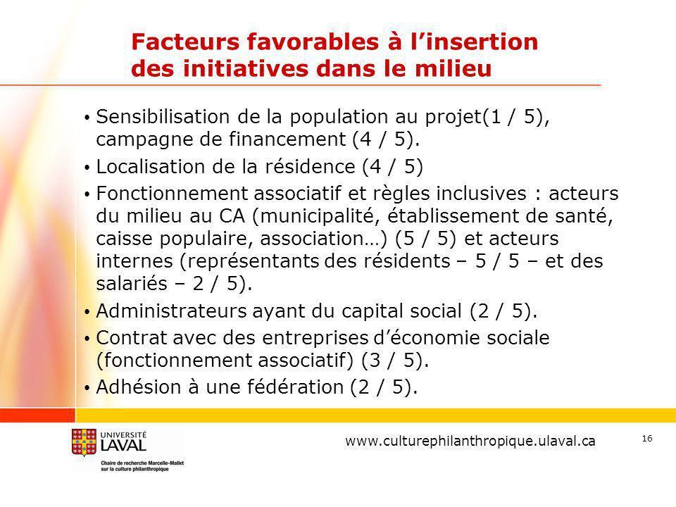 www.ulaval.ca 16 Facteurs favorables à linsertion des initiatives dans le milieu Sensibilisation de la population au projet(1 / 5), campagne de financement (4 / 5).