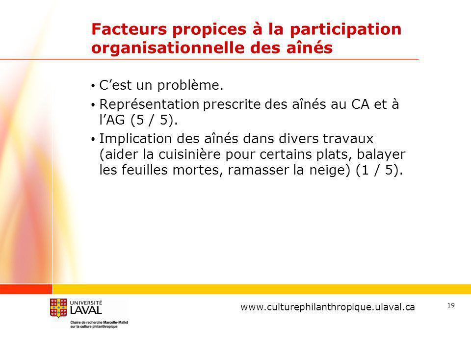 www.ulaval.ca 19 Facteurs propices à la participation organisationnelle des aînés Cest un problème.