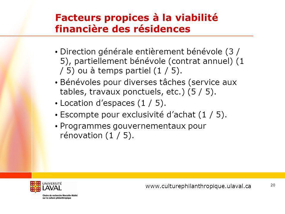 www.ulaval.ca 20 Facteurs propices à la viabilité financière des résidences Direction générale entièrement bénévole (3 / 5), partiellement bénévole (contrat annuel) (1 / 5) ou à temps partiel (1 / 5).