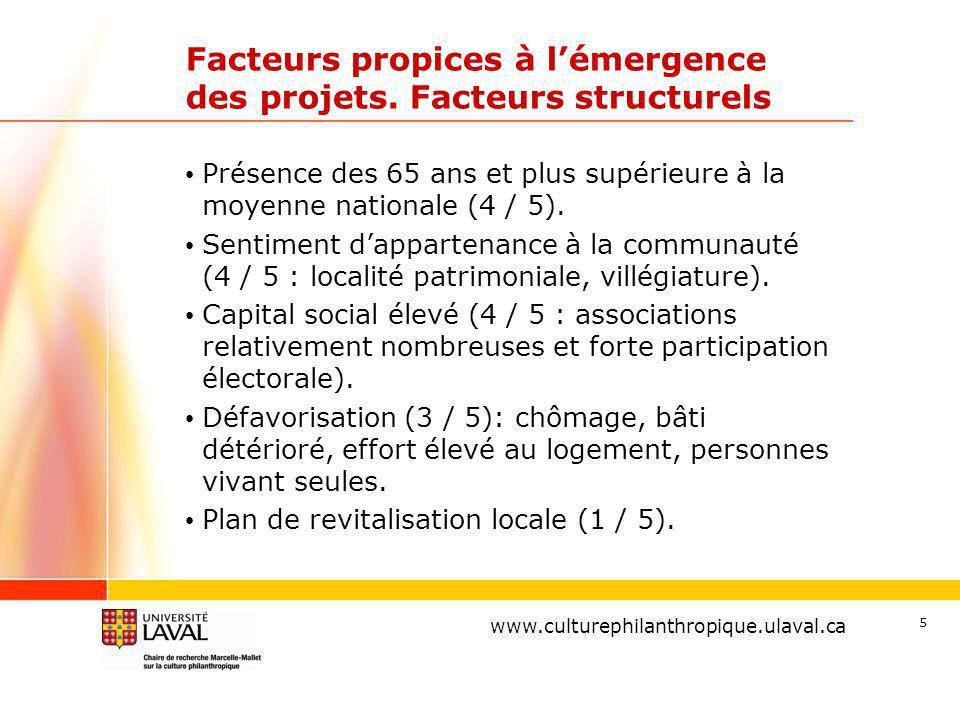 www.ulaval.ca 5 Facteurs propices à lémergence des projets.