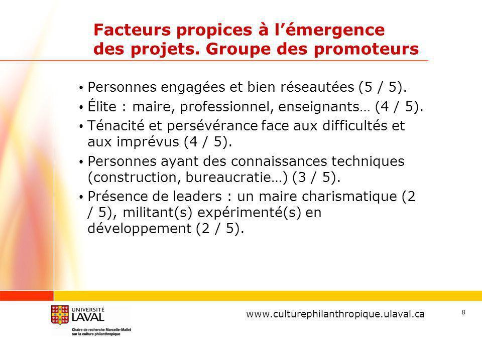 www.ulaval.ca 8 Facteurs propices à lémergence des projets.