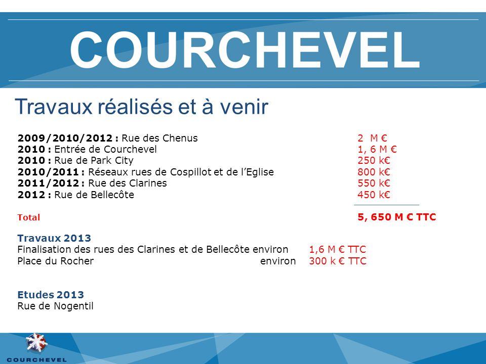 2009/2010/2012 : Rue des Chenus 2 M 2010 : Entrée de Courchevel 1, 6 M 2010 : Rue de Park City 250 k 2010/2011 : Réseaux rues de Cospillot et de lEgli