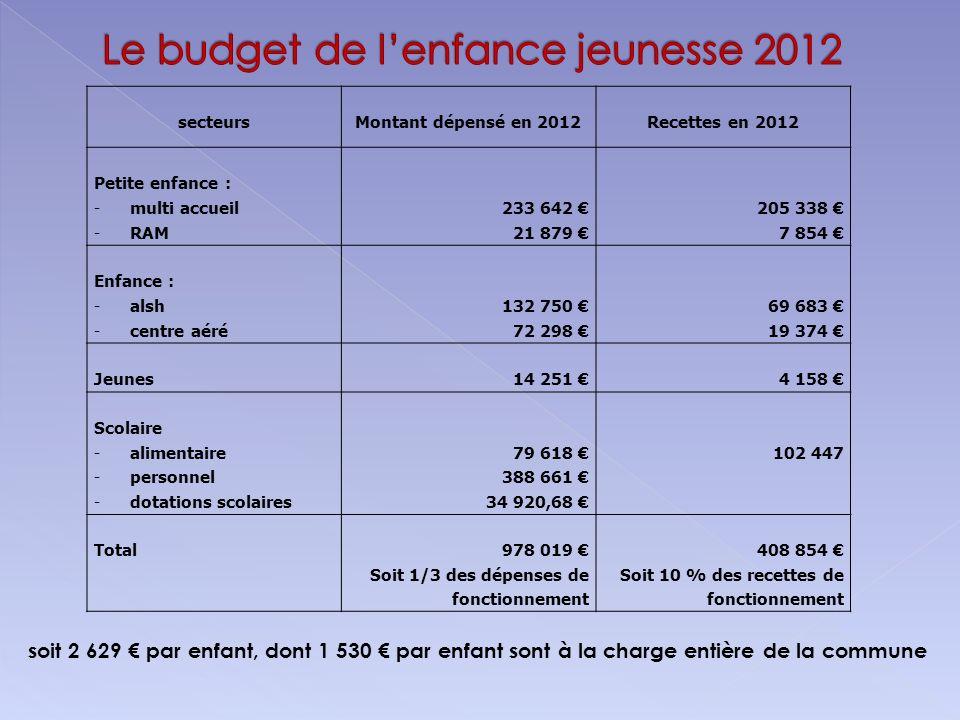 secteursMontant dépensé en 2012Recettes en 2012 Petite enfance : -multi accueil233 642 205 338 -RAM21 879 7 854 Enfance : -alsh132 750 69 683 -centre