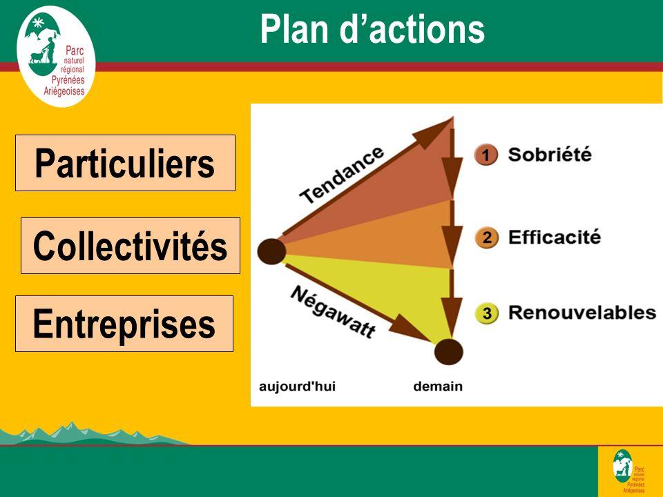 Collectivités Entreprises Particuliers Plan dactions