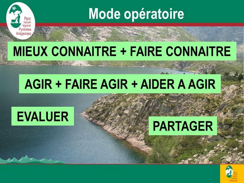 Mode opératoire MIEUX CONNAITRE + FAIRE CONNAITRE AGIR + FAIRE AGIR + AIDER A AGIR EVALUER PARTAGER