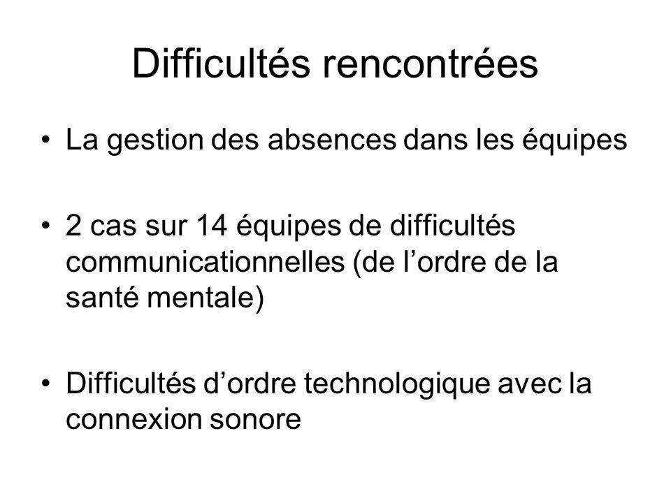 Difficultés rencontrées La gestion des absences dans les équipes 2 cas sur 14 équipes de difficultés communicationnelles (de lordre de la santé mentale) Difficultés dordre technologique avec la connexion sonore