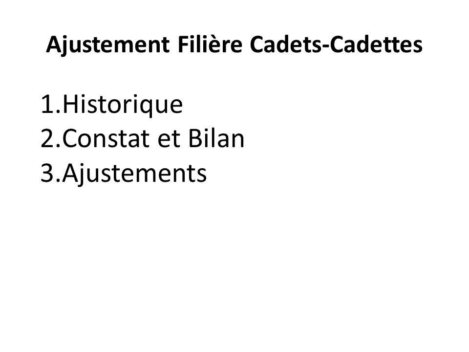 Ajustement Filière Cadets-Cadettes 1.Historique 2.Constat et Bilan 3.Ajustements