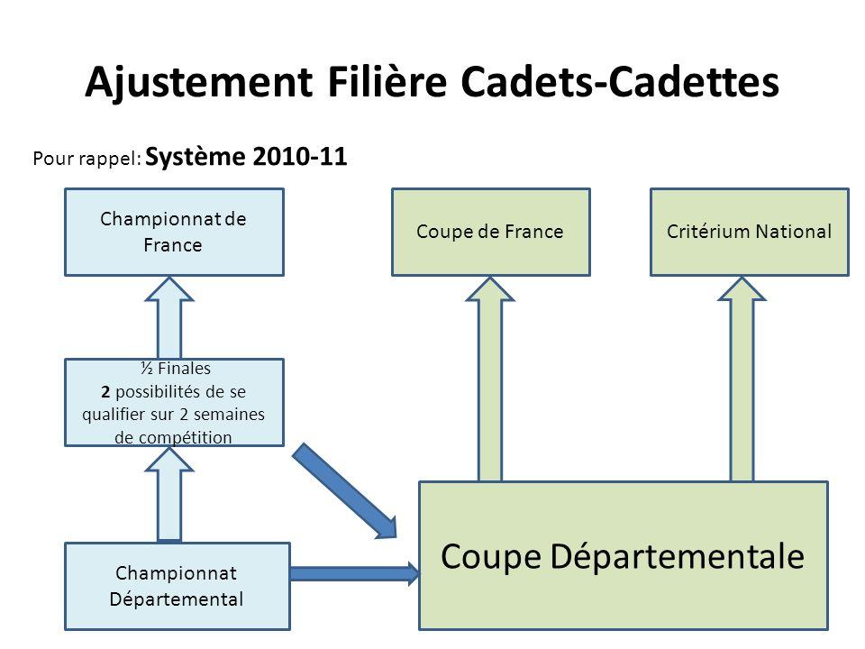 Ajustement Filière Cadets-Cadettes Pour rappel: Système 2010-11 Championnat Départemental ½ Finales 2 possibilités de se qualifier sur 2 semaines de compétition Championnat de France Coupe Départementale Coupe de FranceCritérium National