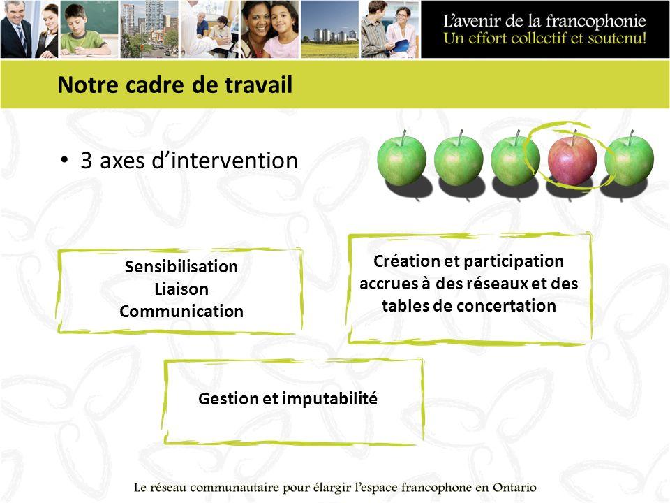 Notre cadre de travail 3 axes dintervention Sensibilisation Liaison Communication Création et participation accrues à des réseaux et des tables de con