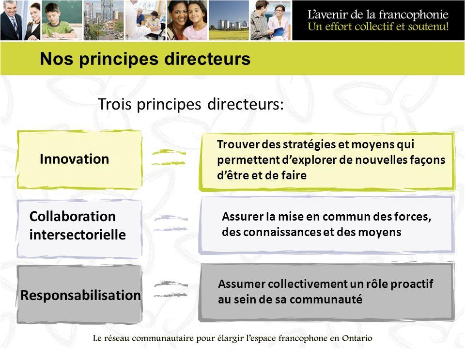 Nos principes directeurs Trois principes directeurs: Assurer la mise en commun des forces, des connaissances et des moyens Assumer collectivement un rôle proactif au sein de sa communauté Innovation Collaboration intersectorielle Responsabilisation Trouver des stratégies et moyens qui permettent dexplorer de nouvelles façons dêtre et de faire