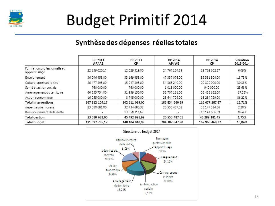 Budget Primitif 2014 Synthèse des dépenses réelles totales 13 BP 2013 AP/ AE BP 2013 CP BP 2014 AP/ AE BP 2014 CP Variation 2013-2014 Formation profes
