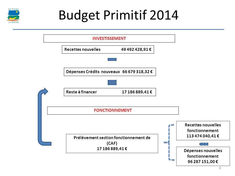 6 Budget Primitif 2014 Recettes nouvelles 49 492 428,91 Dépenses Crédits nouveaux 66 679 318,32 Reste à financer 17 186 889,41 Prélèvement section fon