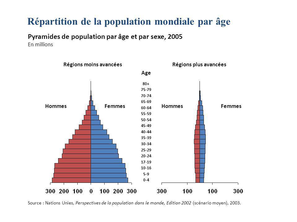 Pyramides de population par âge et par sexe, 2005 En millions Régions moins avancéesRégions plus avancées HommesFemmesHommesFemmes 80+ 75-79 70-74 65-69 60-64 55-59 50-54 45-49 40-44 35-39 30-34 25-29 20-24 17-19 10-16 5-9 0-4 Age Répartition de la population mondiale par âge Source : Nations Unies, Perspectives de la population dans le monde, Edition 2002 (scénario moyen), 2003.