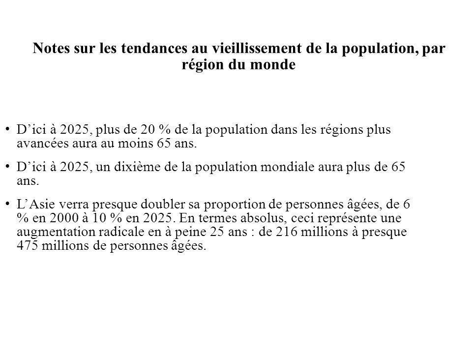Notes sur les tendances au vieillissement de la population, par région du monde Dici à 2025, plus de 20 % de la population dans les régions plus avancées aura au moins 65 ans.