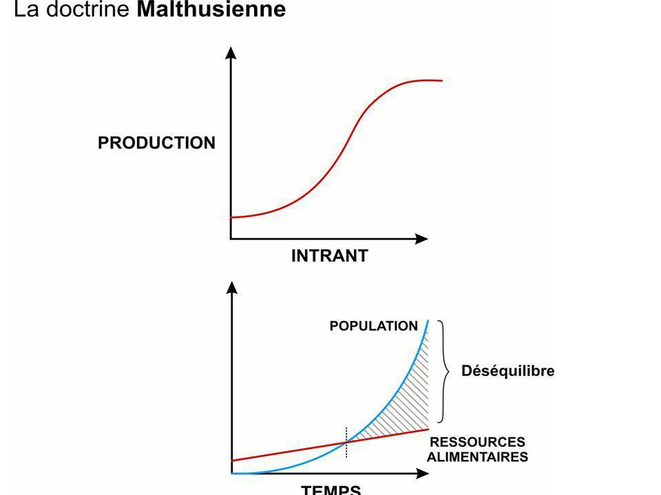Période anti-malthusienne: Se caractérise par ladoption dune approche sociologique : on suppose que la civilisation et la structure de la société sont du nombre des facteurs explicatifs de la croissance démographique;