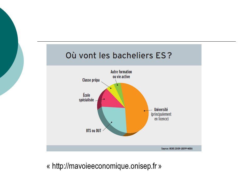« http://mavoieeconomique.onisep.fr »