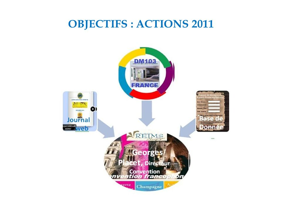 OBJECTIFS : ACTIONS 2011