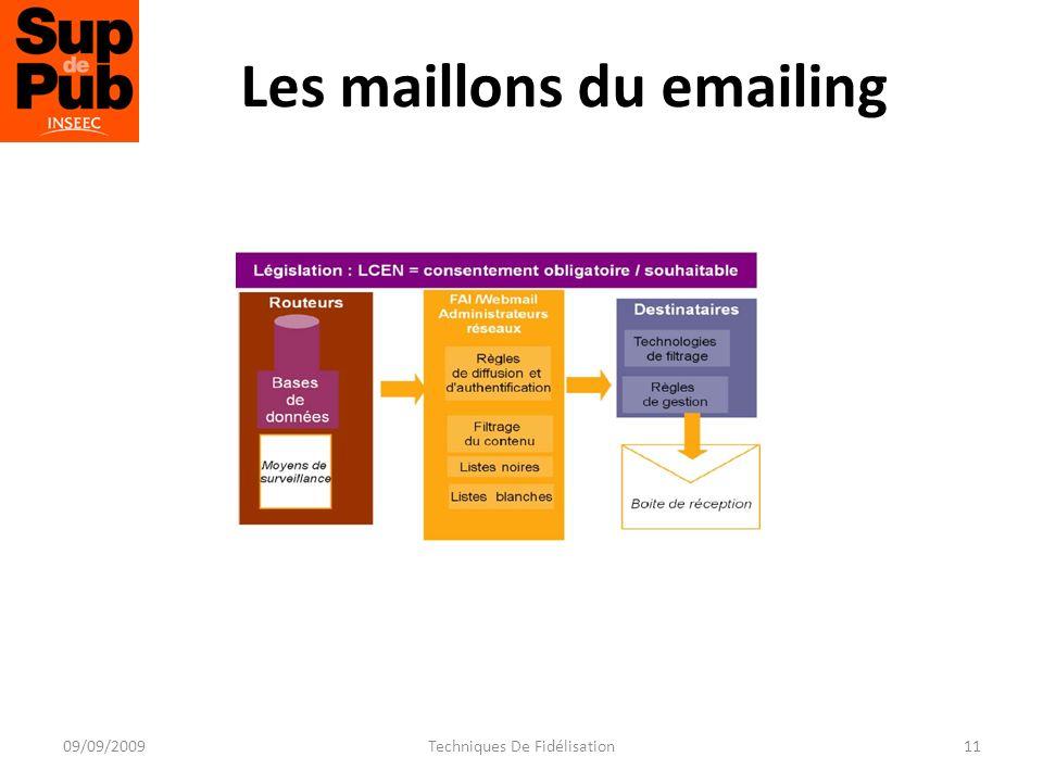 Les maillons du emailing 11Techniques De Fidélisation09/09/2009