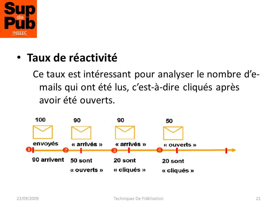 Taux de réactivité Ce taux est intéressant pour analyser le nombre de- mails qui ont été lus, cest-à-dire cliqués après avoir été ouverts.