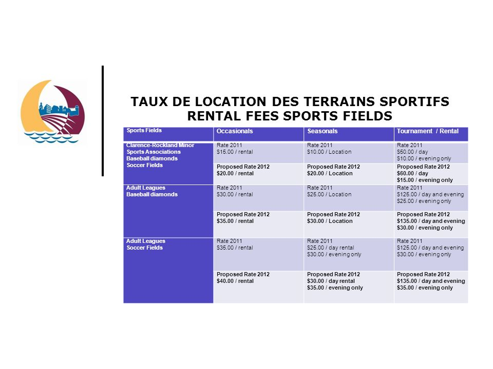 TAUX DE LOCATION DES TERRAINS SPORTIFS RENTAL FEES SPORTS FIELDS Sports Fields OccasionalsSeasonalsTournament / Rental Clarence-Rockland Minor Sports Associations Baseball diamonds Soccer Fields Rate 2011 $15.00 / rental Rate 2011 $10.00 / Location Rate 2011 $50.00 / day $10.00 / evening only Proposed Rate 2012 $20.00 / rental Proposed Rate 2012 $20.00 / Location Proposed Rate 2012 $60.00 / day $15.00 / evening only Adult Leagues Baseball diamonds Rate 2011 $30.00 / rental Rate 2011 $25.00 / Location Rate 2011 $125.00 / day and evening $25.00 / evening only Proposed Rate 2012 $35.00 / rental Proposed Rate 2012 $30.00 / Location Proposed Rate 2012 $135.00 / day and evening $30.00 / evening only Adult Leagues Soccer Fields Rate 2011 $35.00 / rental Rate 2011 $25.00 / day rental $30.00 / evening only Rate 2011 $125.00 / day and evening $30.00 / evening only Proposed Rate 2012 $40.00 / rental Proposed Rate 2012 $30.00 / day rental $35.00 / evening only Proposed Rate 2012 $135.00 / day and evening $35.00 / evening only