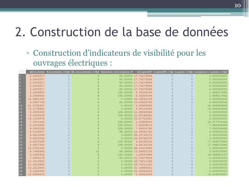 10 2. Construction de la base de données Construction dindicateurs de visibilité pour les ouvrages électriques :