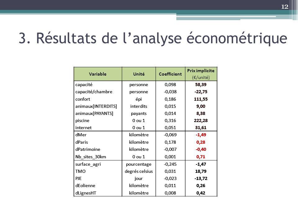 12 3. Résultats de lanalyse économétrique VariableUnitéCoefficient Prix implicite (/unité) capacitépersonne0,09858,39 capacité/chambrepersonne-0,038-2