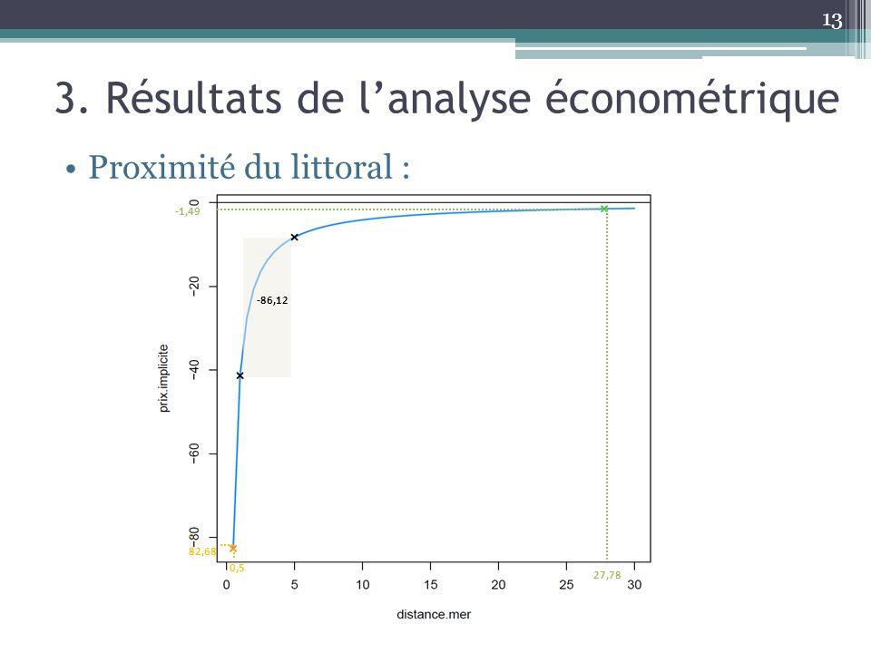 13 3. Résultats de lanalyse économétrique Proximité du littoral : 0,5 - 82,68 -86,12 -1,49 27,78