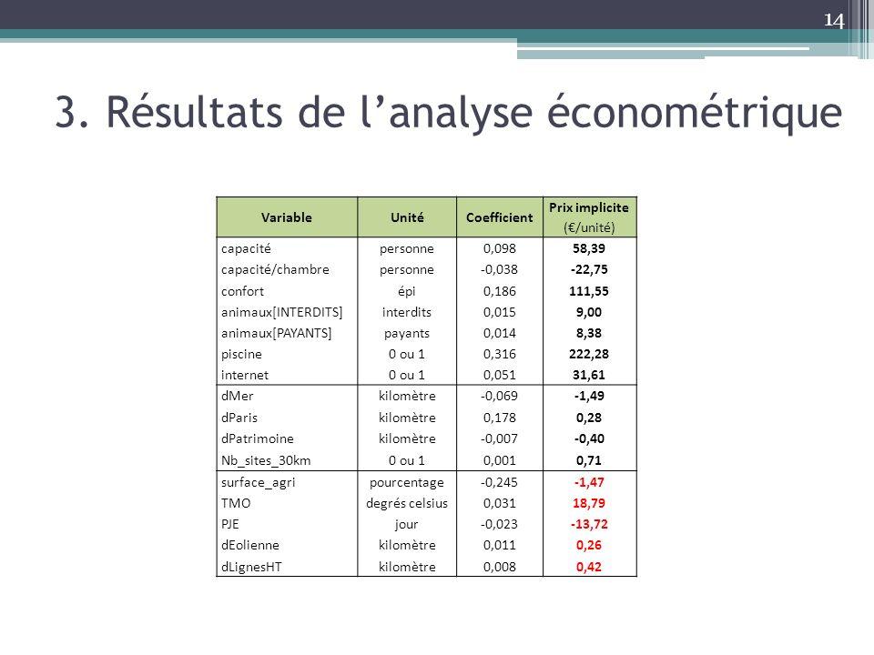 14 3. Résultats de lanalyse économétrique VariableUnitéCoefficient Prix implicite (/unité) capacitépersonne0,09858,39 capacité/chambrepersonne-0,038-2