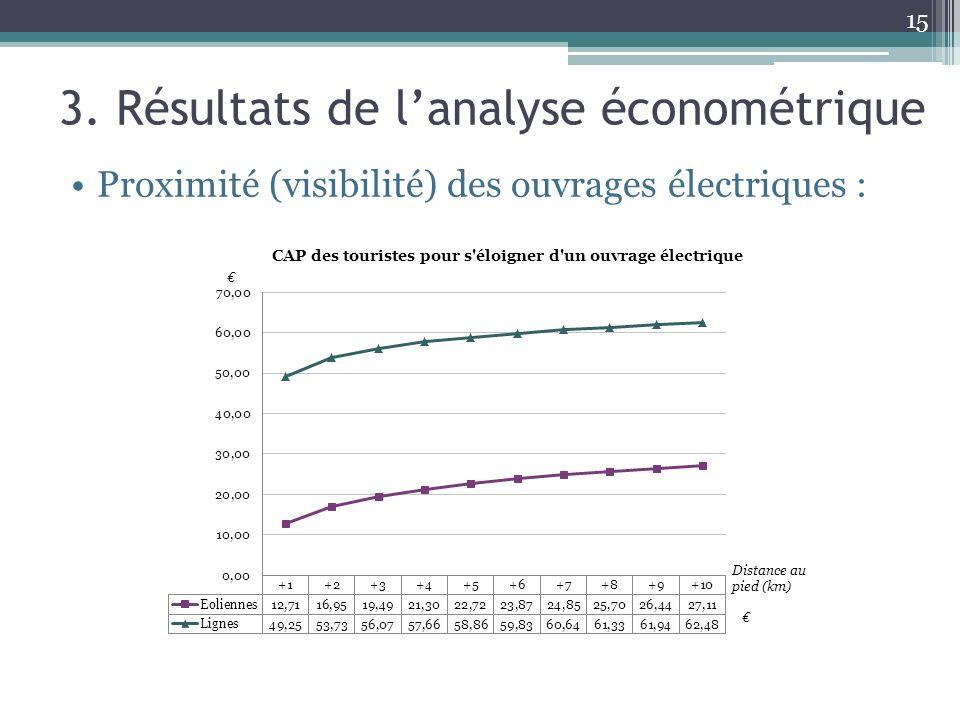 15 3. Résultats de lanalyse économétrique Proximité (visibilité) des ouvrages électriques :