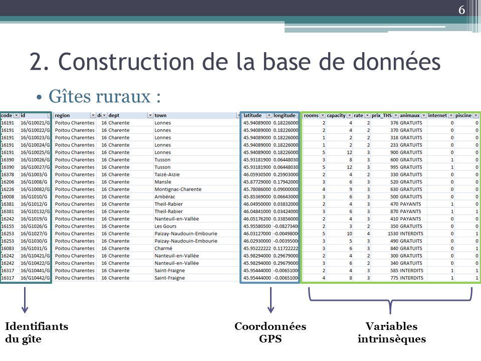 2. Construction de la base de données Gîtes ruraux : 6 Variables intrinsèques Coordonnées GPS Identifiants du gîte