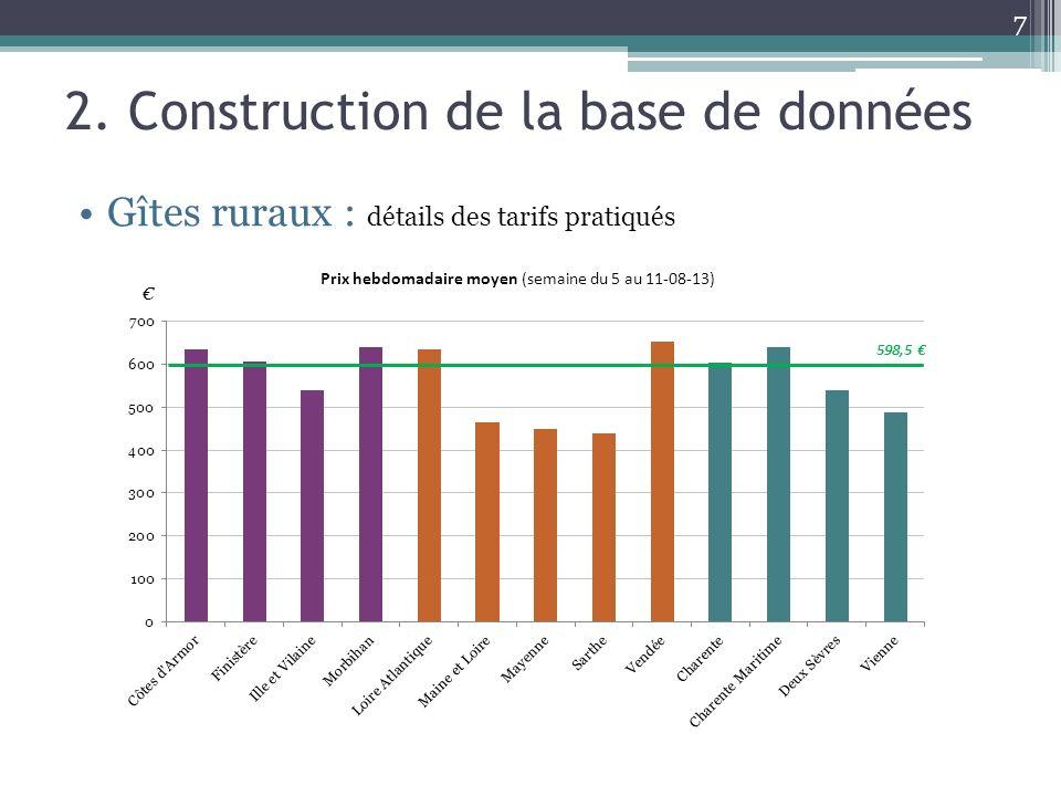 7 2. Construction de la base de données Gîtes ruraux : détails des tarifs pratiqués