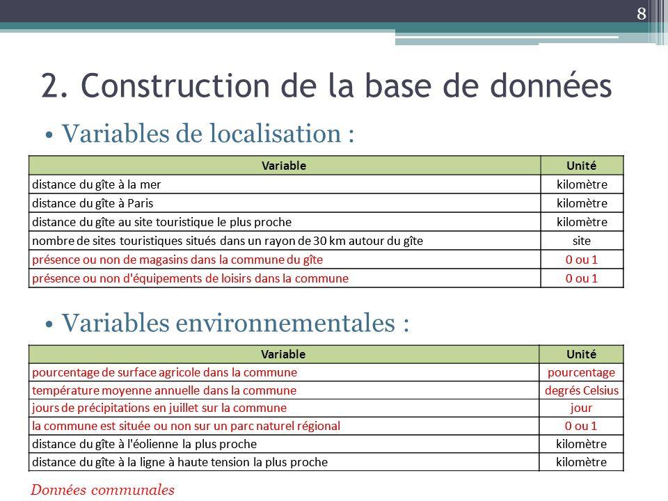 2. Construction de la base de données Variables de localisation : 8 Variables environnementales : VariableUnité distance du gîte à la merkilomètre dis