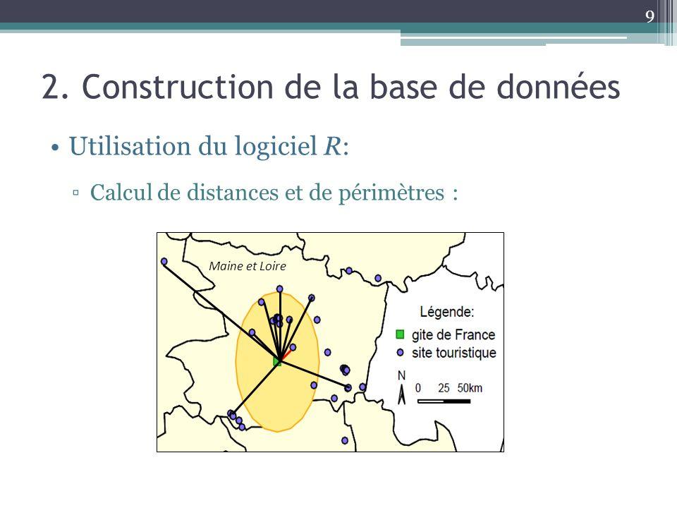 9 2. Construction de la base de données Utilisation du logiciel R: Calcul de distances et de périmètres : Maine et Loire