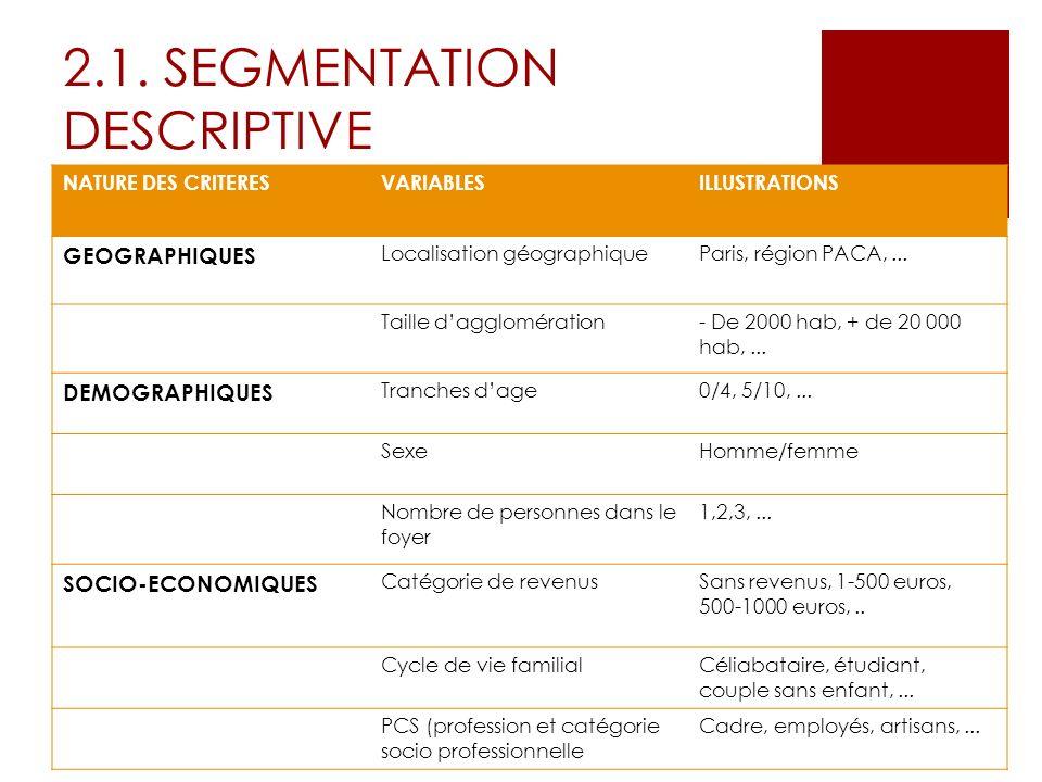 2.1. SEGMENTATION DESCRIPTIVE NATURE DES CRITERESVARIABLESILLUSTRATIONS GEOGRAPHIQUES Localisation géographiqueParis, région PACA,... Taille dagglomér