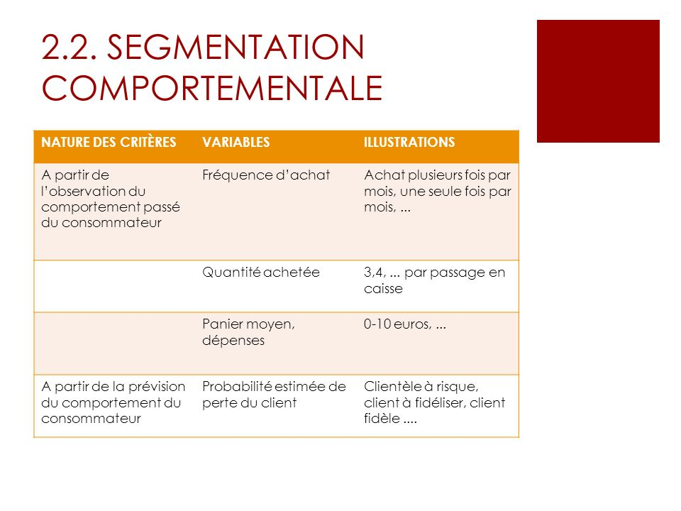 2.2. SEGMENTATION COMPORTEMENTALE NATURE DES CRITÈRESVARIABLESILLUSTRATIONS A partir de lobservation du comportement passé du consommateur Fréquence d