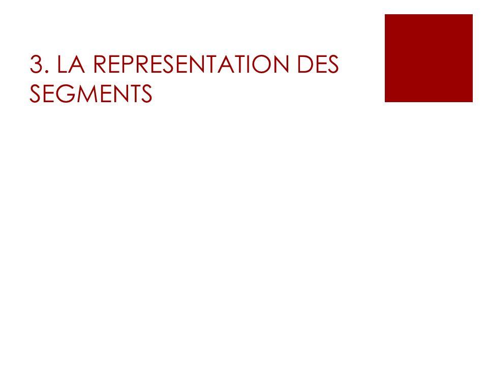 3. LA REPRESENTATION DES SEGMENTS