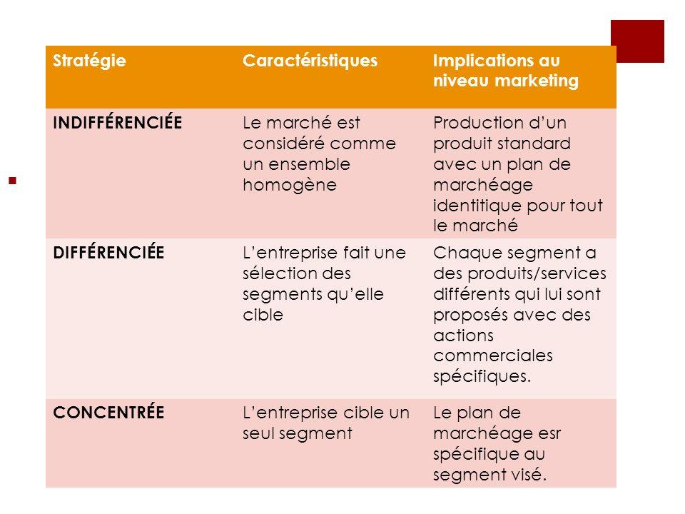 StratégieCaractéristiquesImplications au niveau marketing INDIFFÉRENCIÉE Le marché est considéré comme un ensemble homogène Production dun produit sta