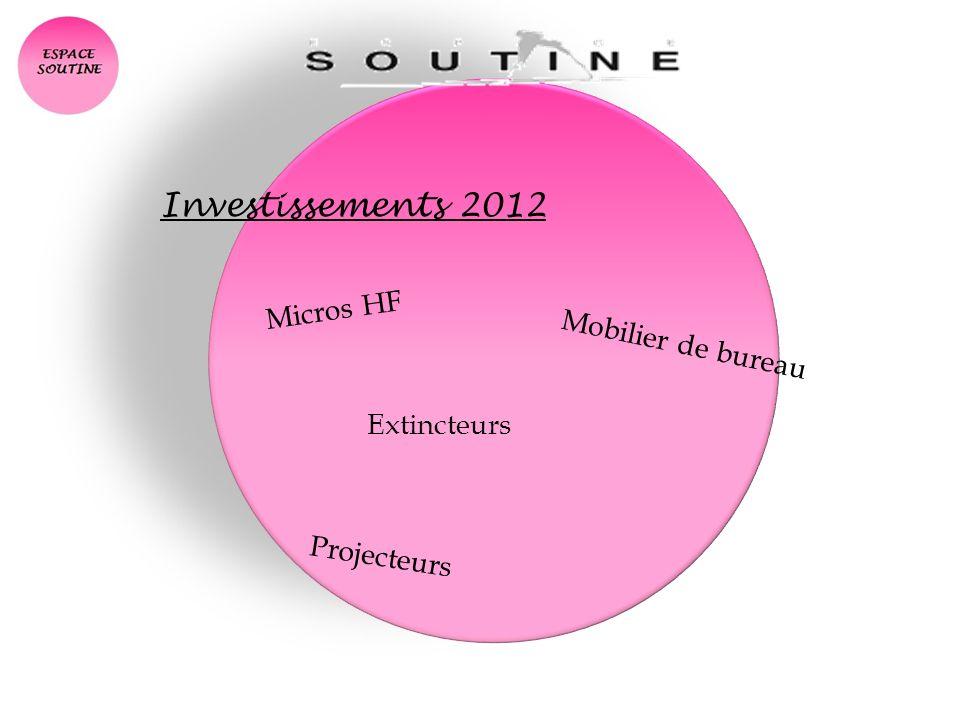 Investissements 2012 Mobilier de bureau Micros HF Projecteurs Extincteurs