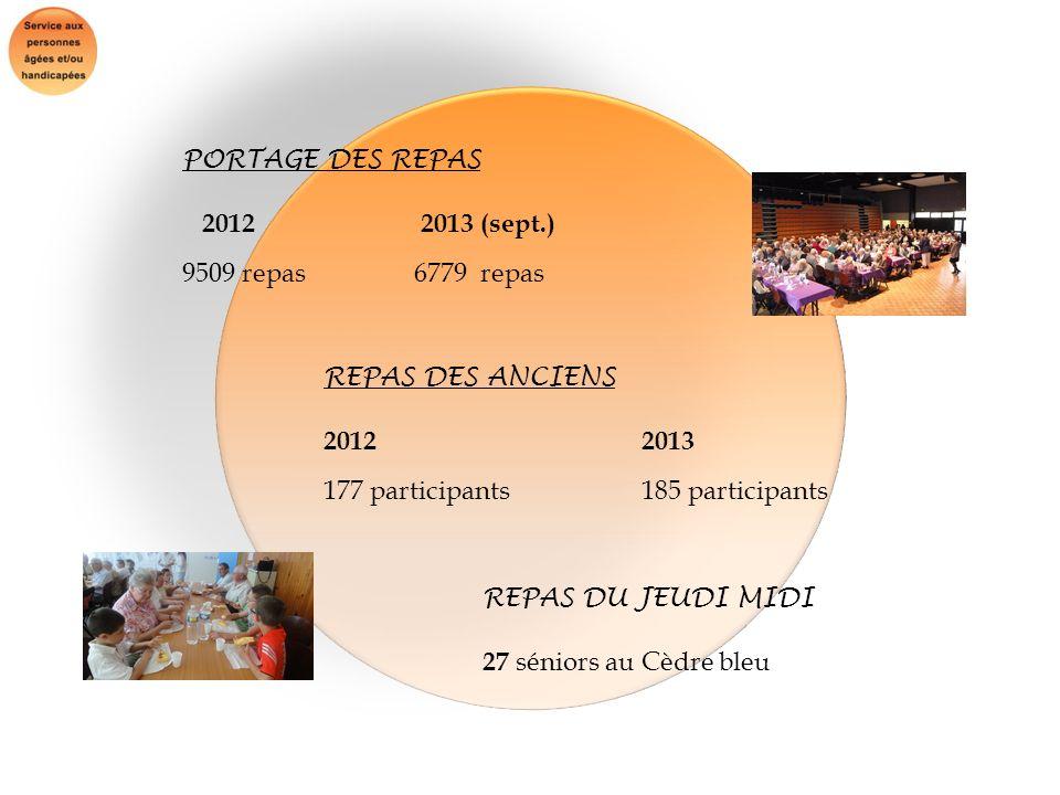 PORTAGE DES REPAS 2012 2013 (sept.) 9509 repas 6779 repas REPAS DES ANCIENS 20122013 177 participants185 participants REPAS DU JEUDI MIDI 27 séniors a