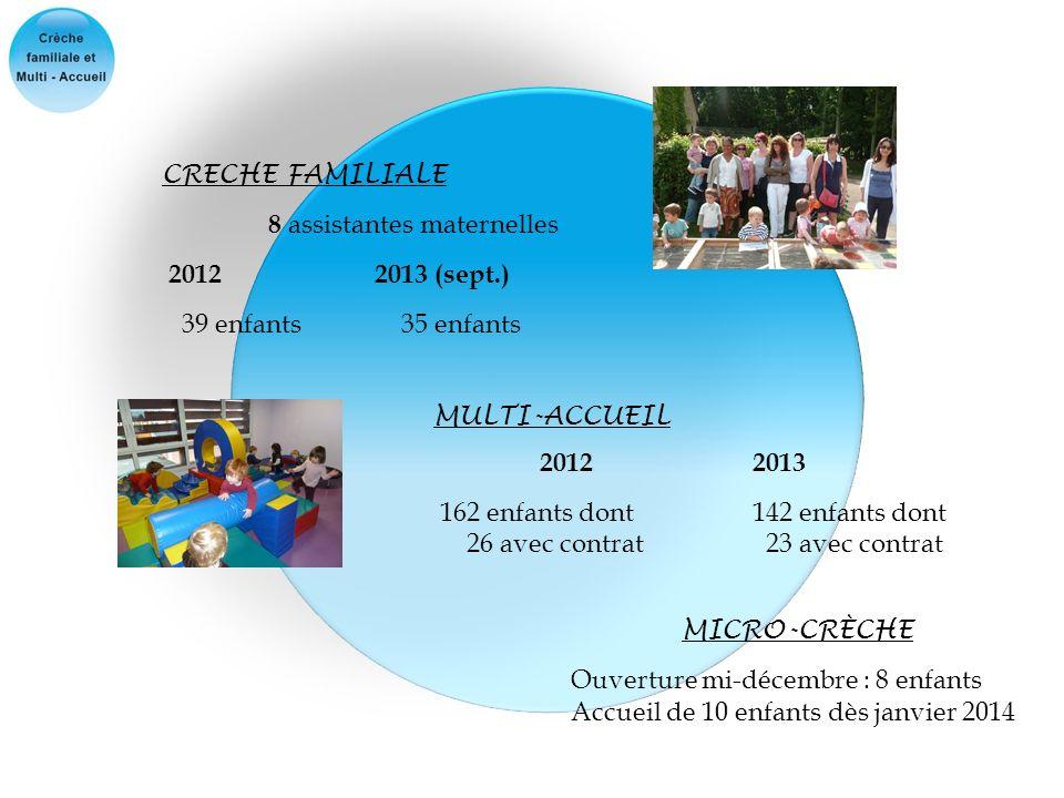 CRECHE FAMILIALE 8 assistantes maternelles 2012 2013 (sept.) 39 enfants 35 enfants MULTI-ACCUEIL 20122013 162 enfants dont 142 enfants dont 26 avec co