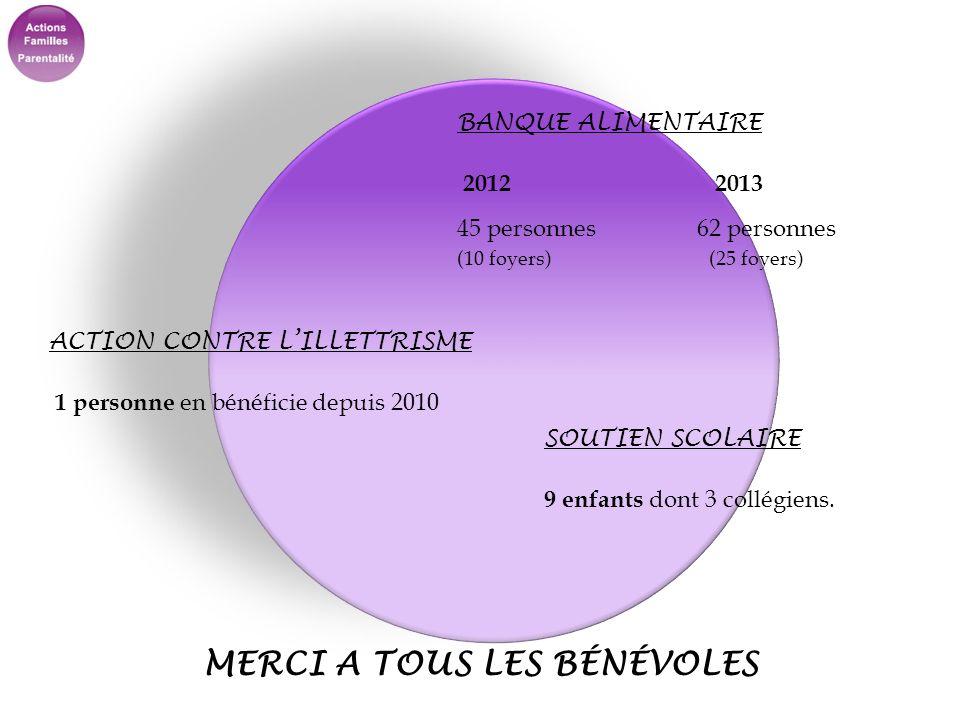 BANQUE ALIMENTAIRE 2012 2013 45 personnes 62 personnes (10 foyers) (25 foyers) ACTION CONTRE LILLETTRISME 1 personne en bénéficie depuis 2010 SOUTIEN